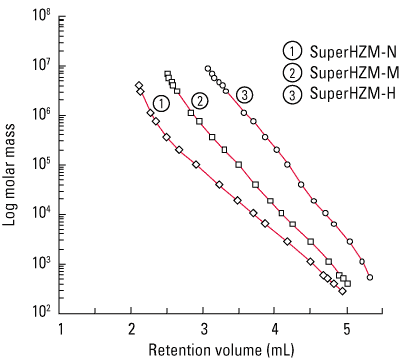 fig2_superhz_calibration_curves.png