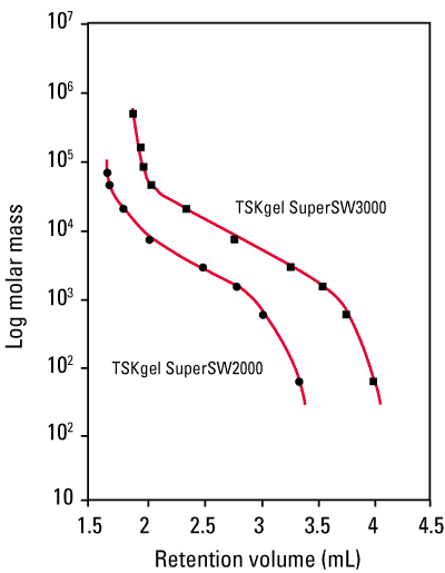 SuperSW Calibration Curves